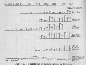 Historical Temperature in Europe in Brooks, Climate Through the Ages, 1926 p352