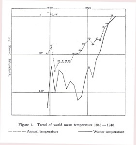 1950 Willett Temperature trends of the past century in Centenary Proceedings of Roy Met Soc 1950