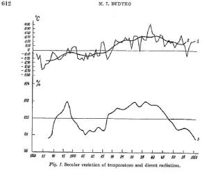 From 'The Effect of Solar Radiation variations on the climate of the Earth, Tellus 21 (1969) p611. 'Fig 1 represents the secular variation of annual temperature in the northern hemisphere that was calculated from the maps of temperature anomalies for each month for the period 1881 to 1960 which were compiled at the main geophical Observatory [USSR]....Line 2 gives the anomalies averaged by ten-year periods.