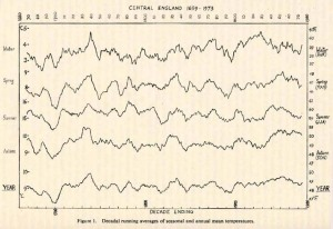 In 1973 Manley updated his Central England Temperature Record first published in 1953 (original article in 1953 did not have a graph: Mean temperature of central England, 1698-1952 Quarterly Journal of the Royal Met Soc 72 p1-31)
