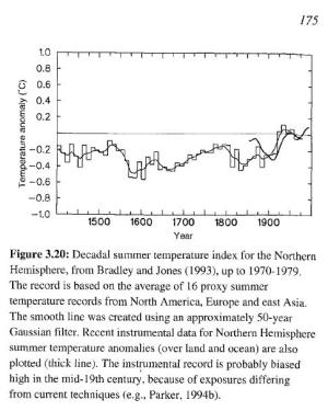 Bradley and Jones (1993) proxy reconstruction of northern hemisphere temperature anomoly as it appears in the IPCC Second Assessment Report p.175