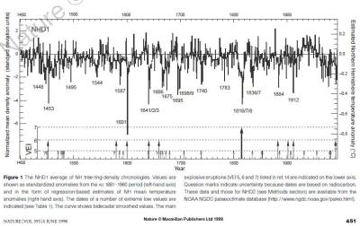 Chart from Influence of volcanic eruptions on Northern Hemisphere summer temperature over the past 600 years K. R. Briffa et al, Nature  1998