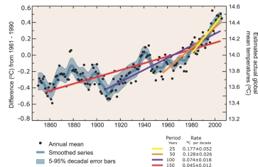 Global temperature graph from the instrimental records used in the IPCC 4th Assessment