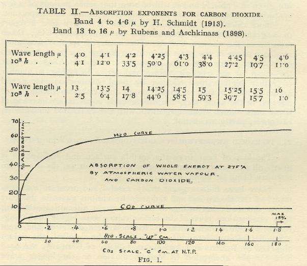 Infrared absorption spectrum by Callendar, 1938